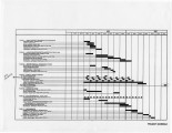 Project schedule for 1986 through 1987