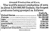 Annual Production of Corn